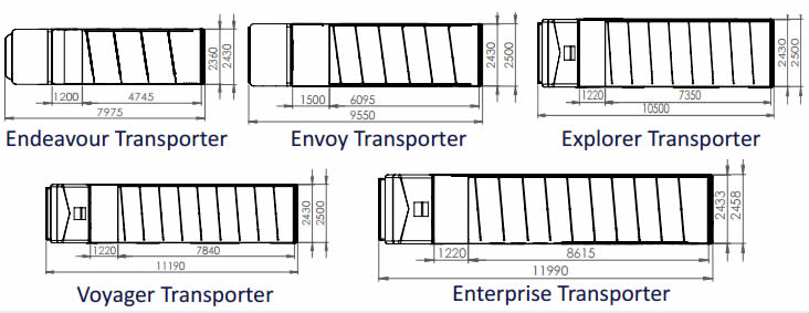 Transporter-package-layout